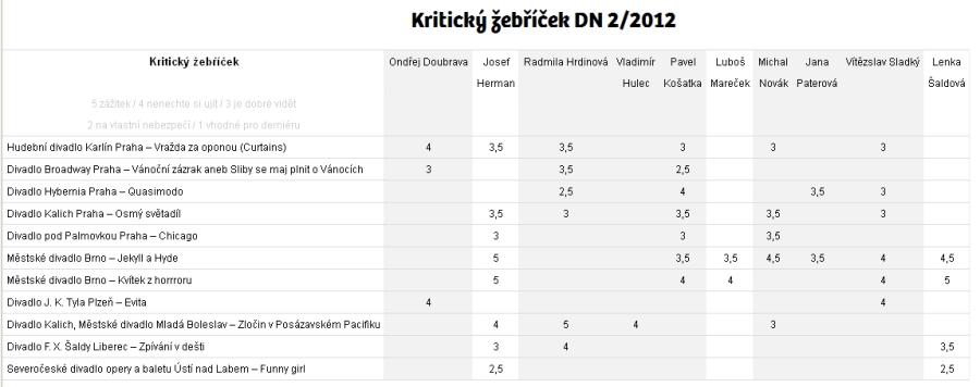 Muzikálový kritický žebříček Divadelních novin (leden 2012)